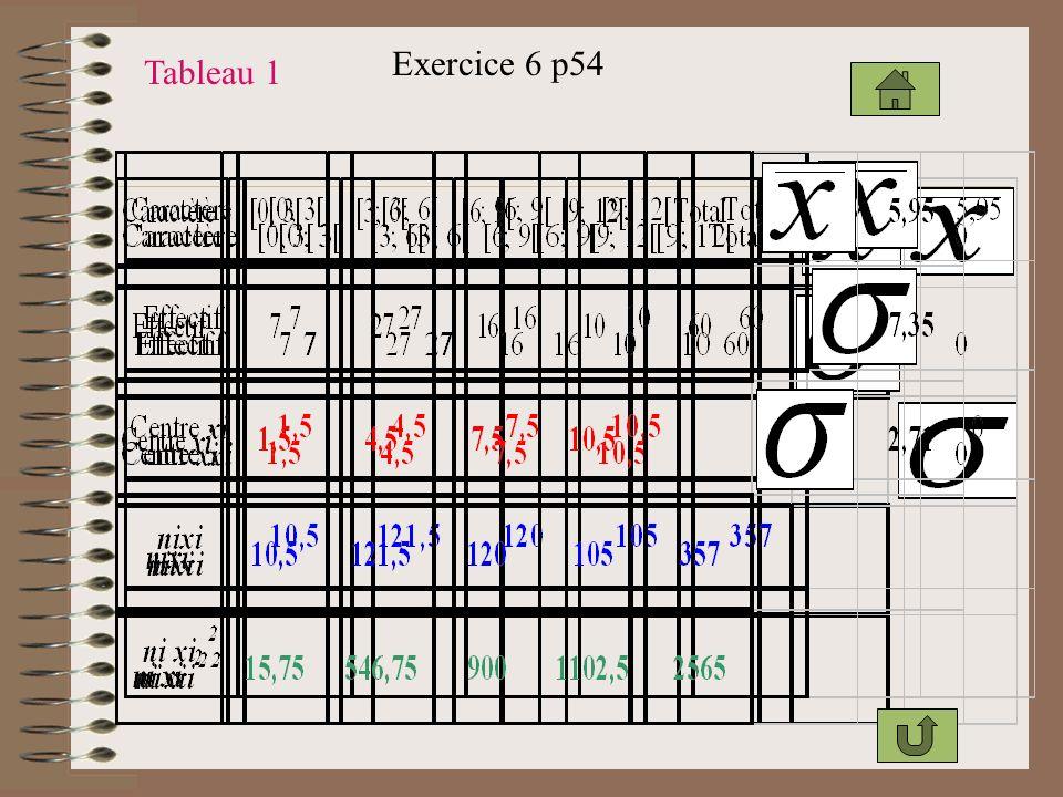 Exercice 6 p54 Tableau 1