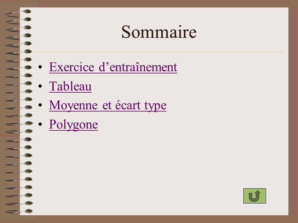 Sommaire Exercice dentraînement Tableau Moyenne et écart type Polygone