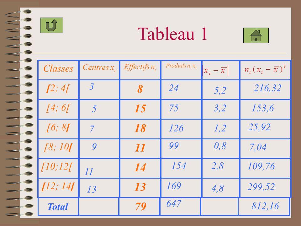 Tableau 1 Classes Centres x i Effectifs n i Produits n i x i [2; 4[ 8 [4; 6[ 15 [6; 8[ 18 [8; 10[ 11 [10;12[ 14 [12; 14[ 13 79 4,8 24 75 126 99 154 169 647 5,2 3,2 1,2 0,8 2,8 7,04 216,32 153,6 25,92 109,76 299,52 812,16 5 7 9 11 3 13 Total