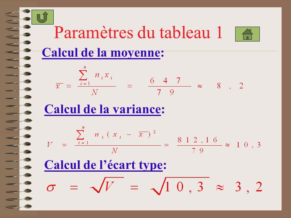 Calcul de la moyenne: Paramètres du tableau 1 Calcul de la variance: Calcul de lécart type: