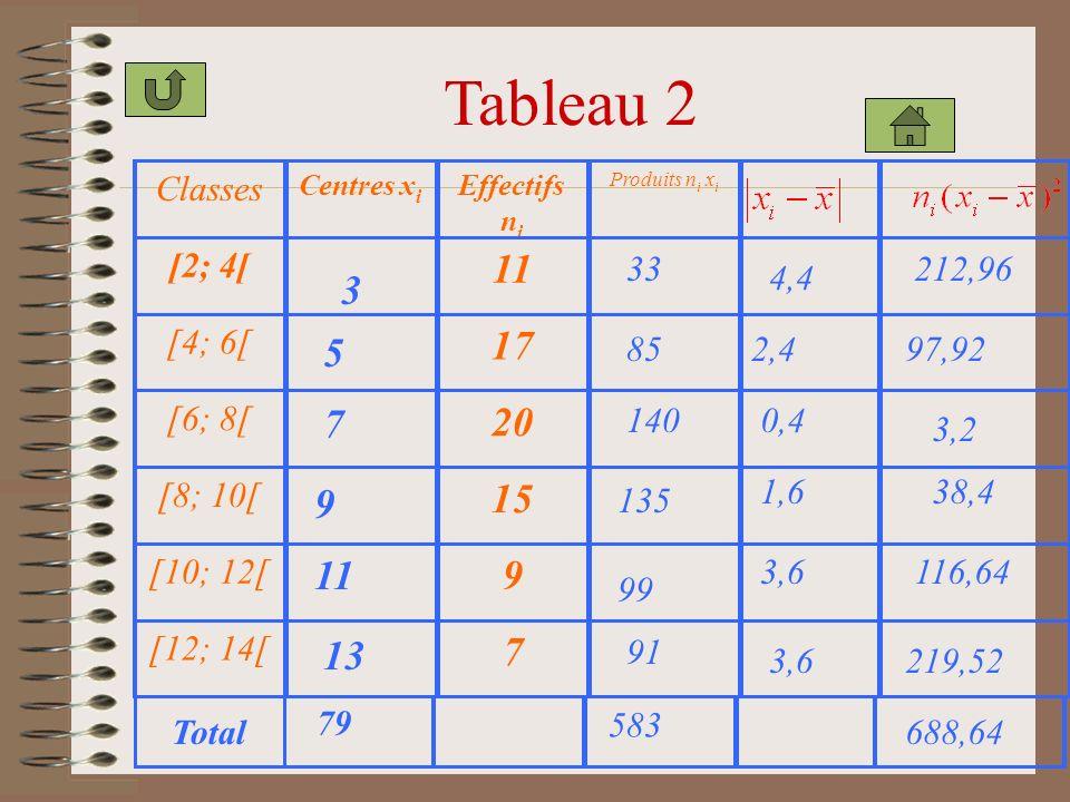 Tableau 2 Classes Centres x i Effectifs n i Produits n i x i [2; 4[ 11 [4; 6[ 17 [6; 8[ 20 [8; 10[ 15 [10; 12[ 9 [12; 14[ 7 5 7 9 11 3 13 85 140 135 99 33 91 583 4,4 2,4 0,4 1,6 3,6 38,4 212,96 97,92 3,2 116,64 219,52 688,64 79 Total