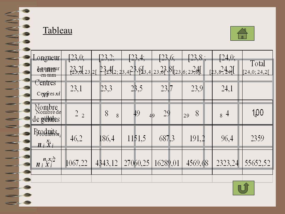 Tableau Longueur en mm [23,0; 23,2[[23,2; 23,4[[23,4; 23,6[[23,6; 23,8[[23,8 ; 24[[24,0; 24,2[ Centres xi Nombre de gélules 28492984 Produits n i x i n i x i 2