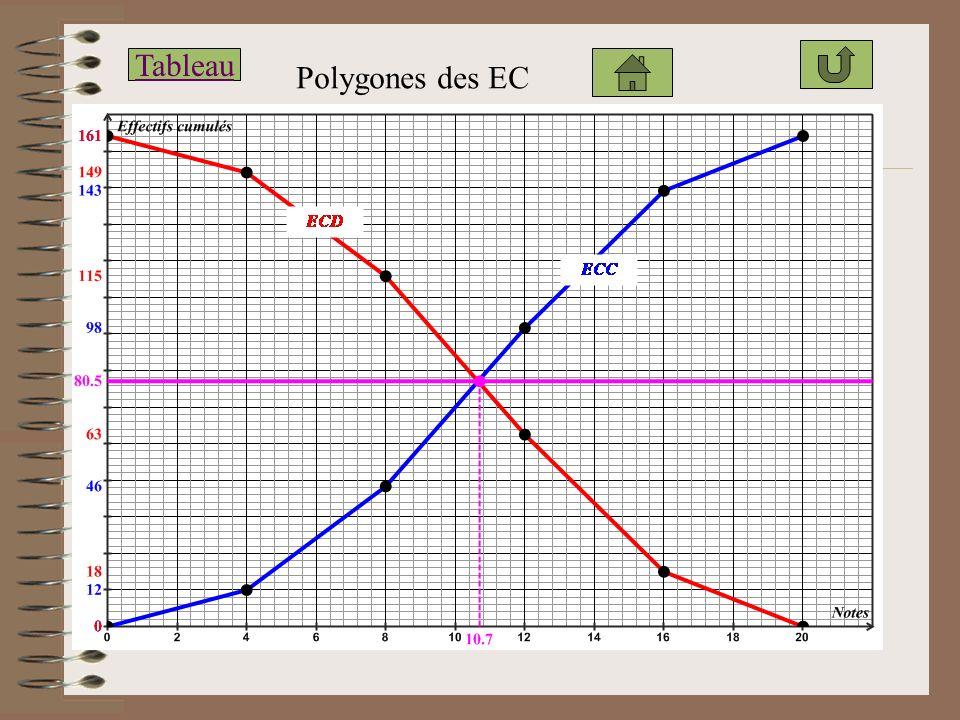 Polygones des EC Tableau