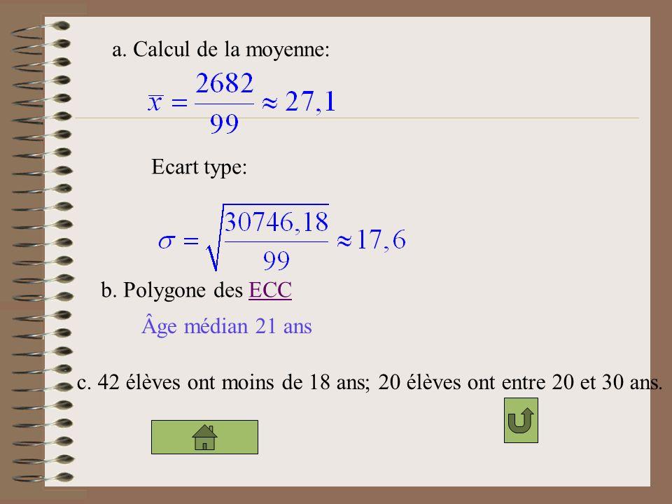 a.Calcul de la moyenne: Ecart type: b. Polygone des ECCECC Âge médian 21 ans c.