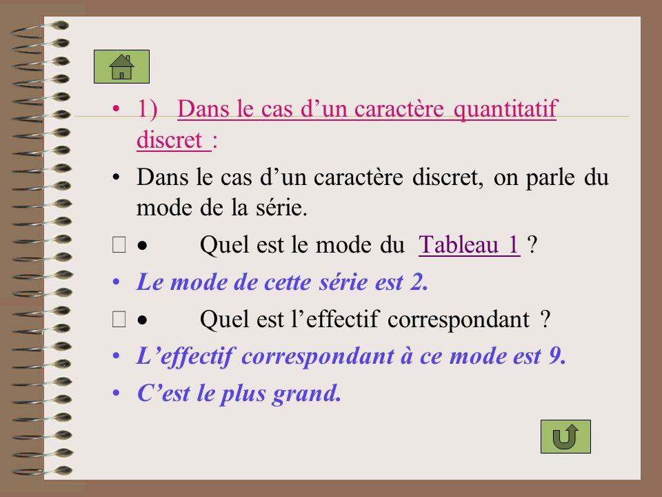 1) Dans le cas dun caractère quantitatif discret : Dans le cas dun caractère discret, on parle du mode de la série.