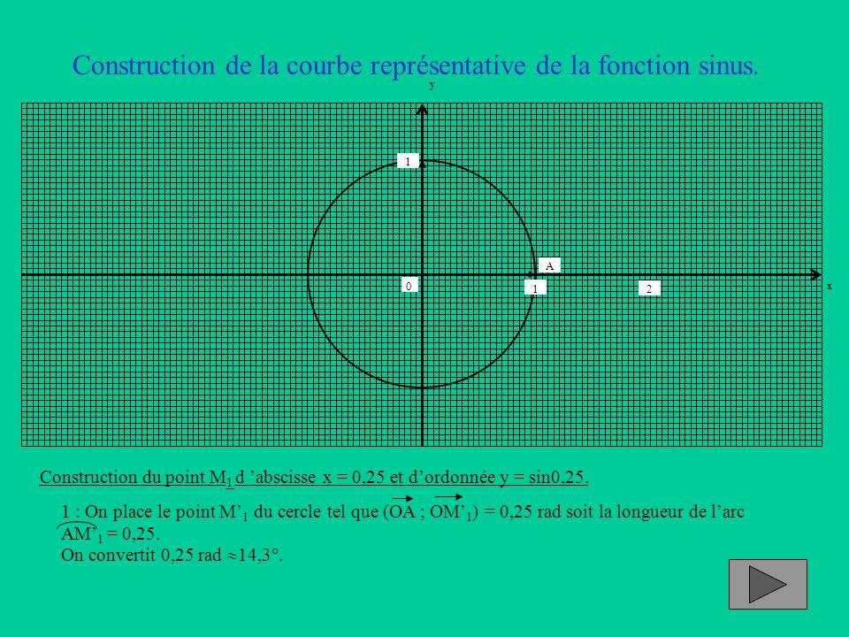 Construction de la courbe représentative de la fonction sinus. Construction du point M 1 d abscisse x = 0,25 et dordonnée y = sin0,25. 1 : On place le