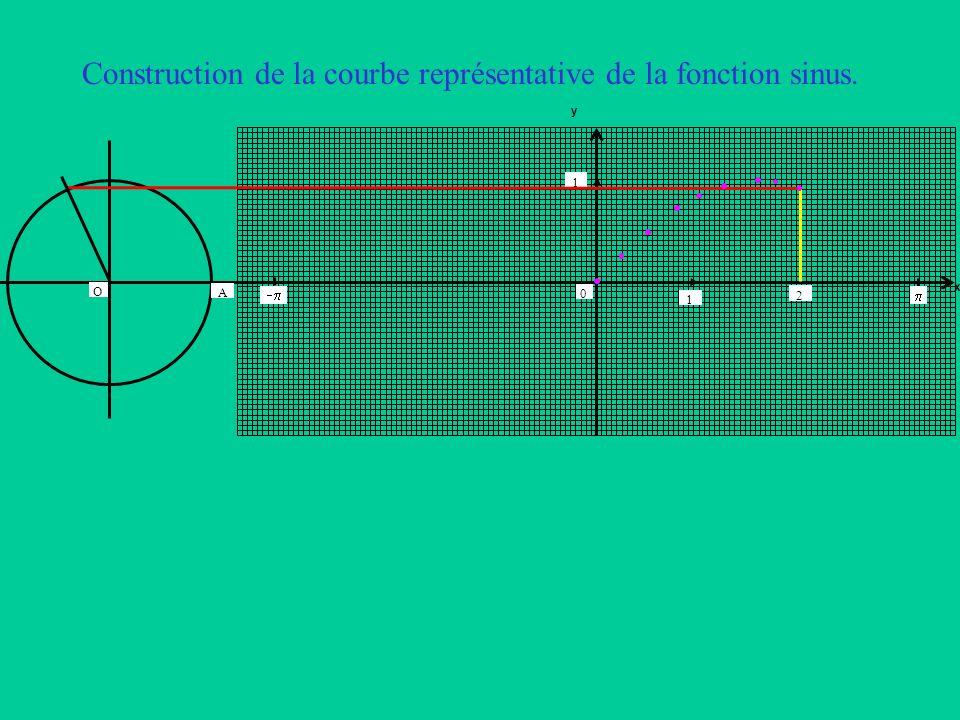 Construction de la courbe représentative de la fonction sinus. x y 1 2 0 1 A O