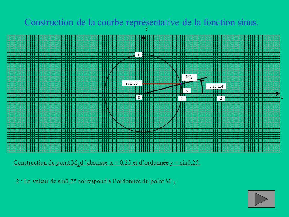 Construction de la courbe représentative de la fonction sinus. Construction du point M 1 d abscisse x = 0,25 et dordonnée y = sin0,25. 2 : La valeur d