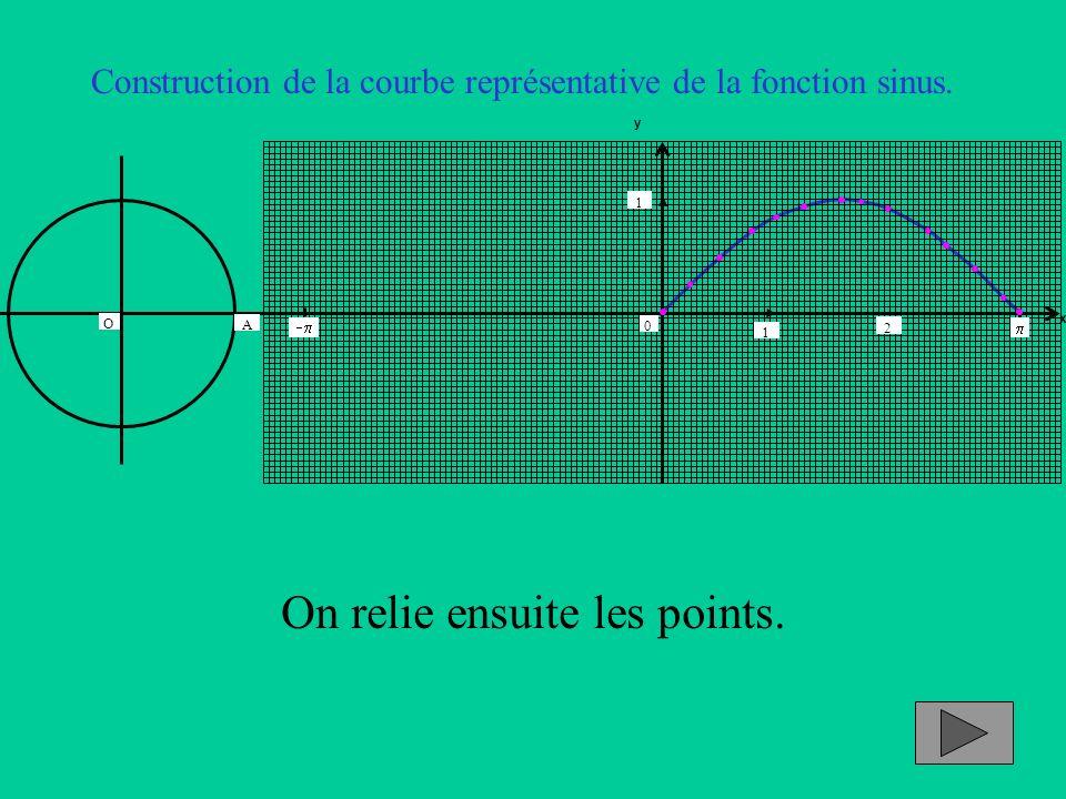 Construction de la courbe représentative de la fonction sinus. x y 1 2 0 1 A O On relie ensuite les points.
