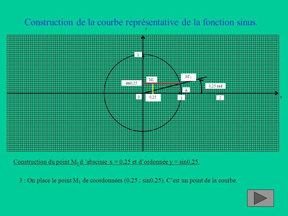 Construction de la courbe représentative de la fonction sinus. Construction du point M 1 d abscisse x = 0,25 et dordonnée y = sin0,25. 3 : On place le