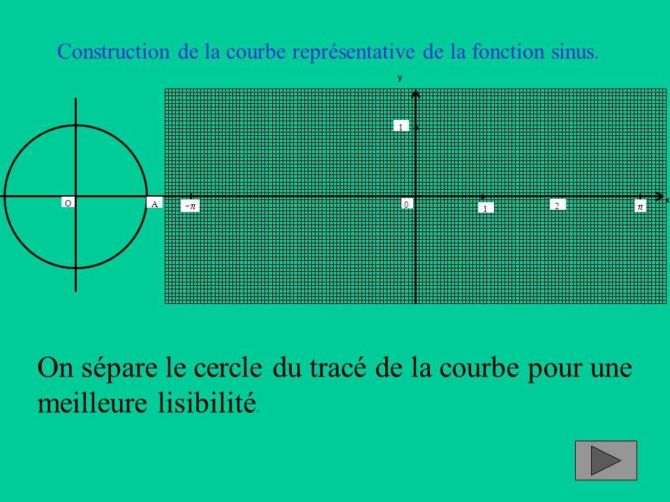 Construction de la courbe représentative de la fonction sinus. On sépare le cercle du tracé de la courbe pour une meilleure lisibilité. x y 1 2 0 1 A