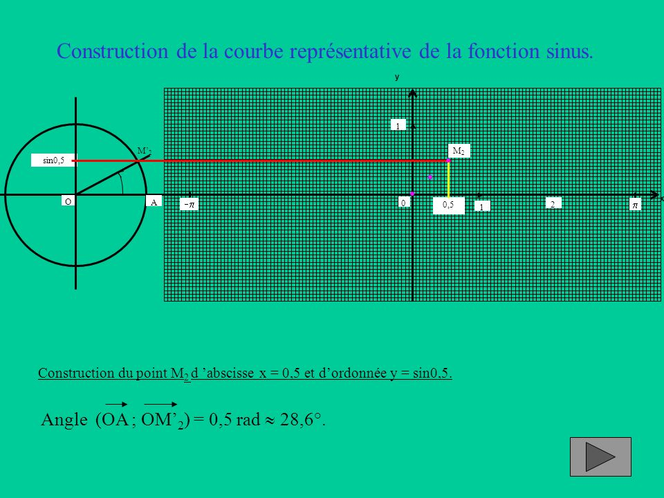 Construction de la courbe représentative de la fonction sinus. Construction du point M 2 d abscisse x = 0,5 et dordonnée y = sin0,5. Angle (OA ; OM 2
