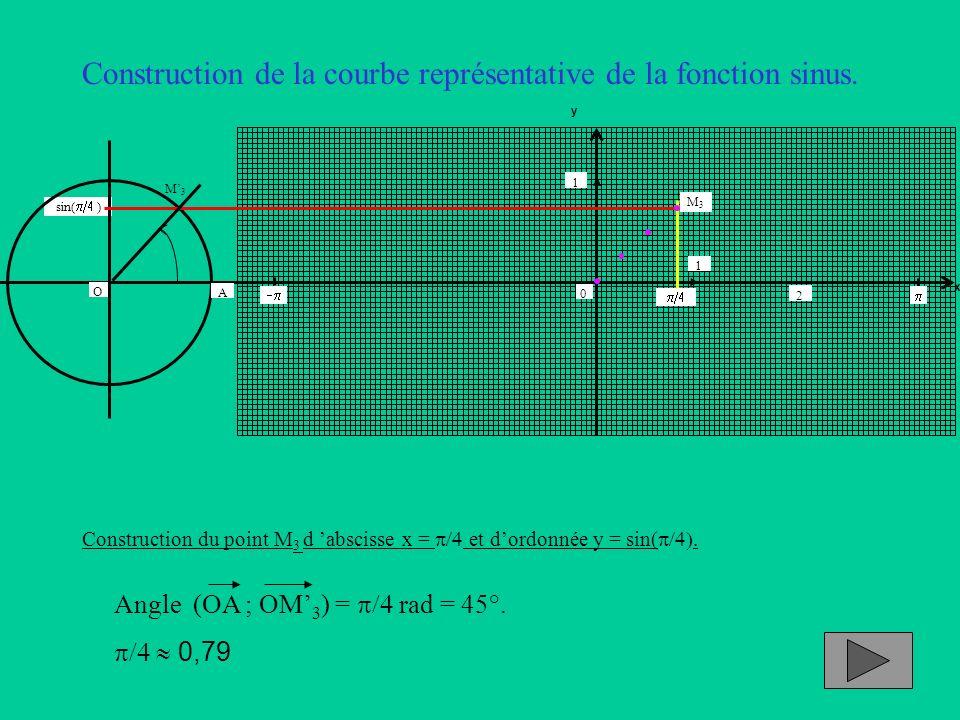 Construction de la courbe représentative de la fonction sinus. Construction du point M 3 d abscisse x = et dordonnée y = sin(. Angle (OA ; OM 3 ) = ra