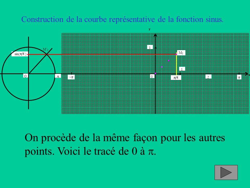 Construction de la courbe représentative de la fonction sinus. M3M3 sin( ) x y 1 2 0 1 A O M3M3 On procède de la même façon pour les autres points. Vo