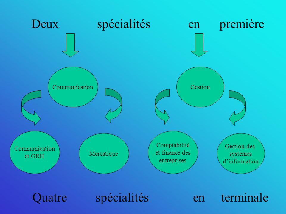Deux spécialités en première CommunicationGestion Communication et GRH Mercatique Comptabilité et finance des entreprises Gestion des systèmes dinformation Quatre spécialités en terminale