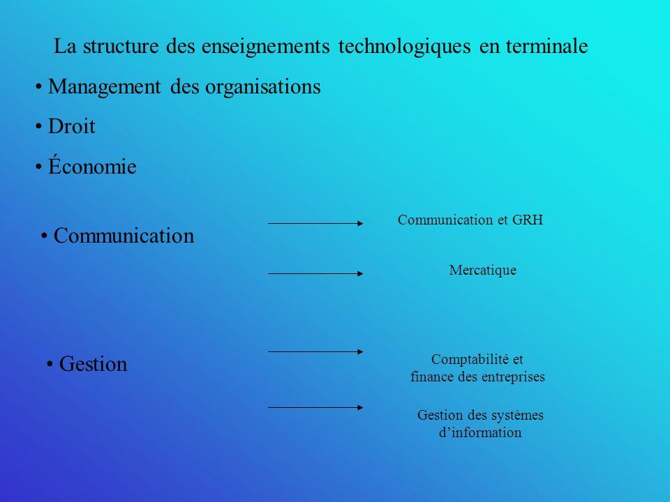 La structure des enseignements technologiques en terminale Management des organisations Droit Économie Communication Communication et GRH Mercatique Gestion Comptabilité et finance des entreprises Gestion des systèmes dinformation
