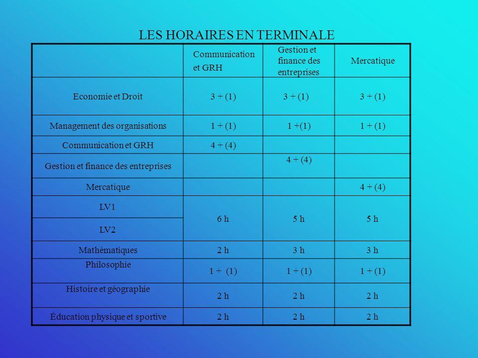 LES HORAIRES EN TERMINALE Communication et GRH Gestion et finance des entreprises Mercatique Economie et Droit3 + (1) Management des organisations1 + (1) Communication et GRH4 + (4) Gestion et finance des entreprises 4 + (4) Mercatique4 + (4) LV1 6 h5 h LV2 Mathématiques2 h3 h Philosophie 1 + (1) Histoire et géographie 2 h Éducation physique et sportive2 h