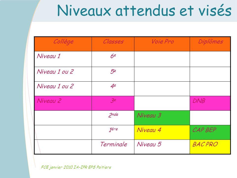 Niveaux attendus et visés FCE janvier 2010 IA-IPR EPS Poitiers CollègeClassesVoie ProDiplômes Niveau 16e6e Niveau 1 ou 25e5e 4e4e Niveau 23e3e DNB 2 n