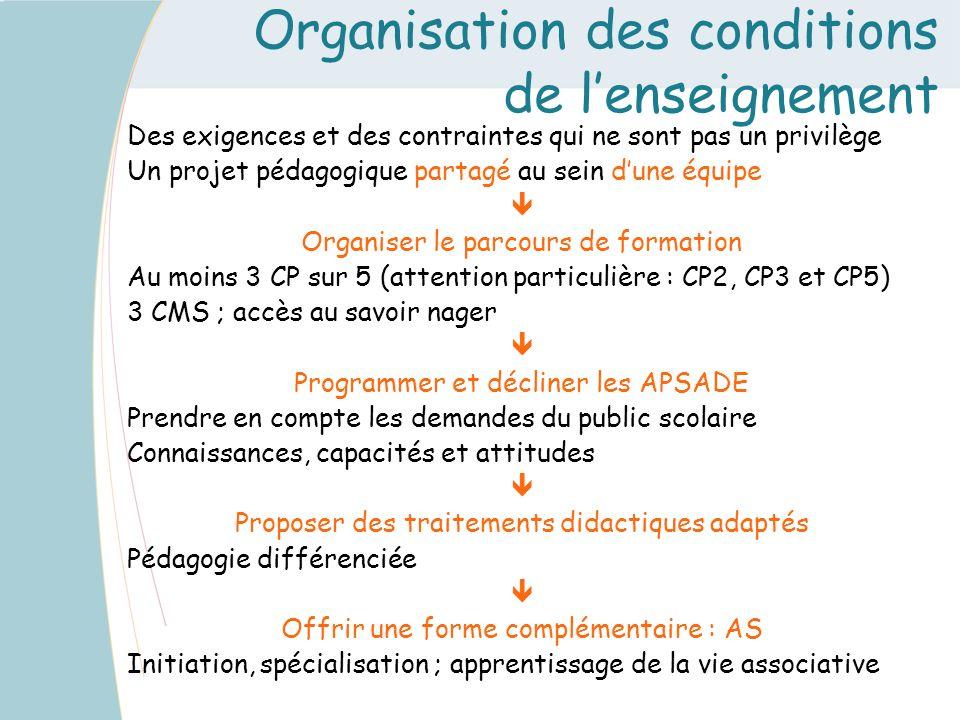 Organisation des conditions de lenseignement Des exigences et des contraintes qui ne sont pas un privilège Un projet pédagogique partagé au sein dune
