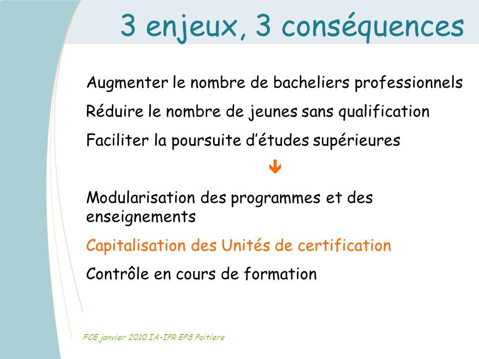 3 enjeux, 3 conséquences FCE janvier 2010 IA-IPR EPS Poitiers Augmenter le nombre de bacheliers professionnels Réduire le nombre de jeunes sans qualif