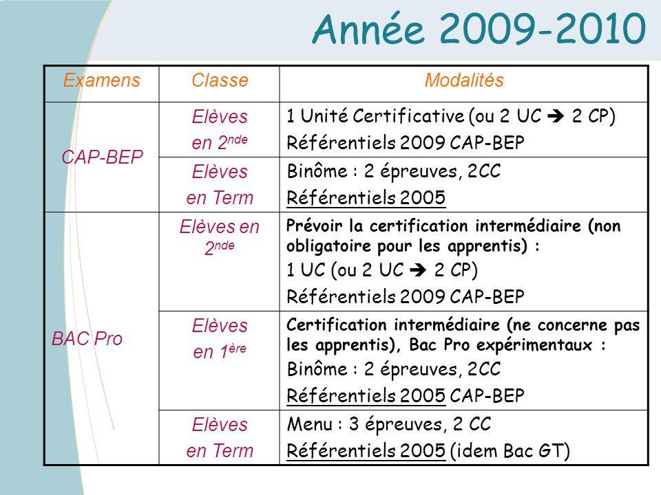 Année 2009-2010 ExamensClasseModalités CAP-BEP Elèves en 2 nde 1 Unité Certificative (ou 2 UC 2 CP) Référentiels 2009 CAP-BEP Elèves en Term Binôme :