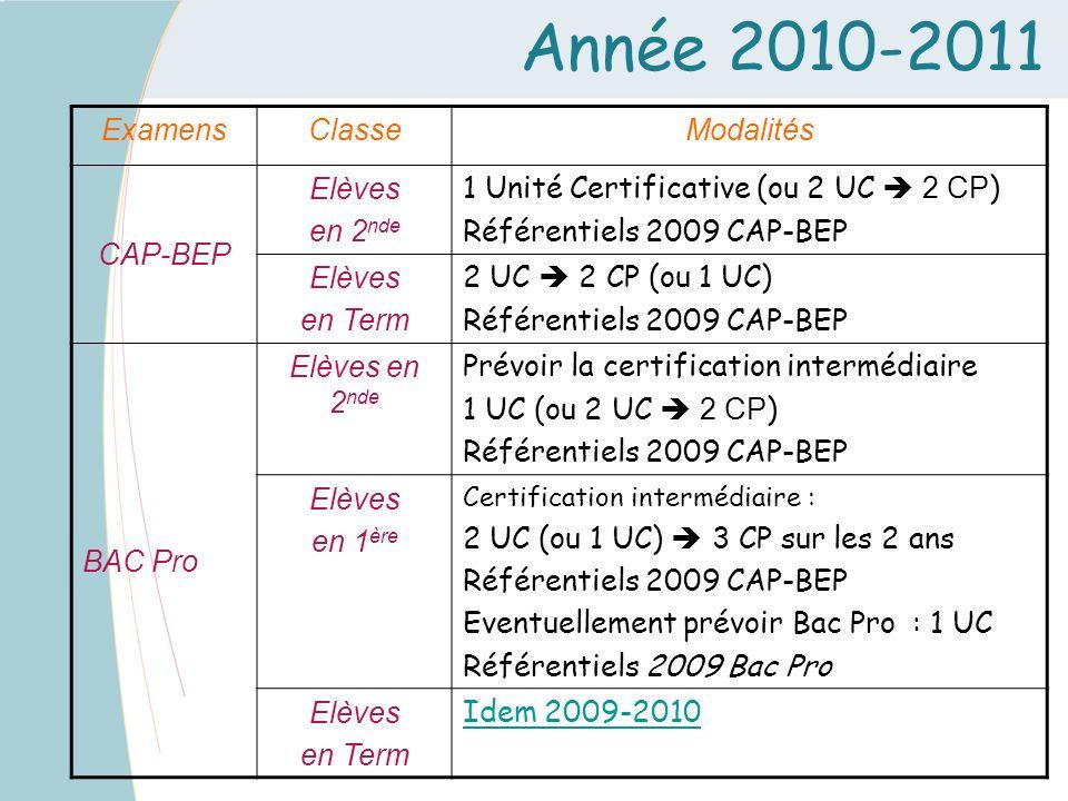 Année 2010-2011 ExamensClasseModalités CAP-BEP Elèves en 2 nde 1 Unité Certificative (ou 2 UC 2 CP ) Référentiels 2009 CAP-BEP Elèves en Term 2 UC 2 C