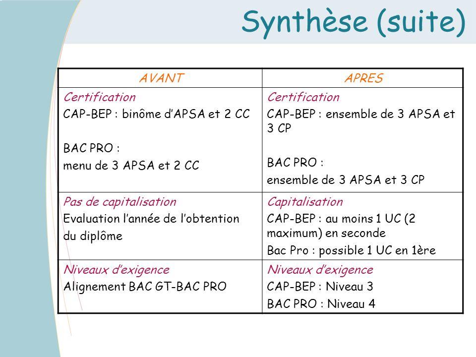 Synthèse (suite) AVANTAPRES Certification CAP-BEP : binôme dAPSA et 2 CC BAC PRO : menu de 3 APSA et 2 CC Certification CAP-BEP : ensemble de 3 APSA e