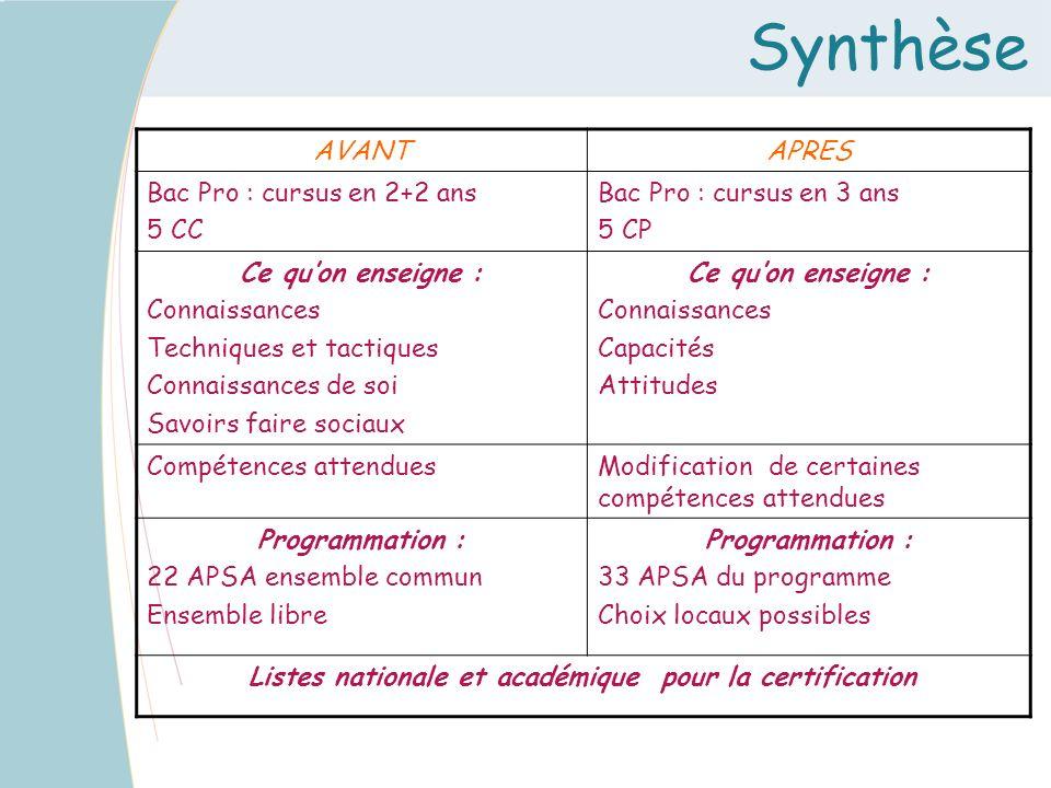 Synthèse AVANTAPRES Bac Pro : cursus en 2+2 ans 5 CC Bac Pro : cursus en 3 ans 5 CP Ce quon enseigne : Connaissances Techniques et tactiques Connaissa