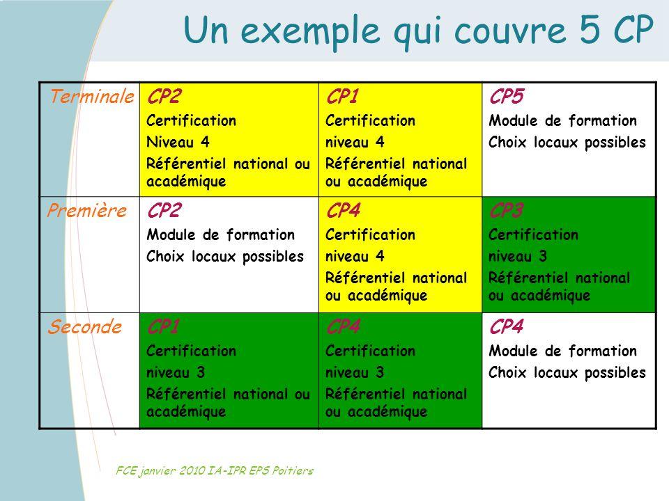 Un exemple qui couvre 5 CP FCE janvier 2010 IA-IPR EPS Poitiers TerminaleCP2 Certification Niveau 4 Référentiel national ou académique CP1 Certificati