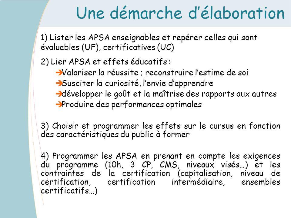 Une démarche délaboration 1) Lister les APSA enseignables et repérer celles qui sont évaluables (UF), certificatives (UC) 2) Lier APSA et effets éduca