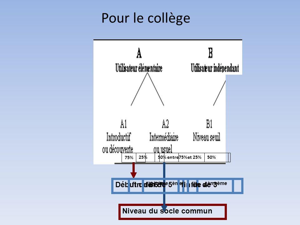 Pour le collège Niveau du socle commun Début de 6 ème fin de 6 ème fin de 5 ème fin de 4 ème fin de 3 ème 75% 25%50%entre75%et 25%50%