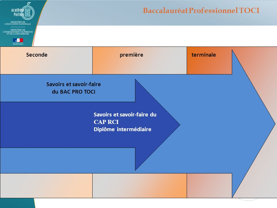 Secondepremièreterminale Savoirs et savoir-faire du CAP RCI Diplôme intermédiaire Savoirs et savoir-faire du BAC PRO TOCI Baccalauréat Professionnel T