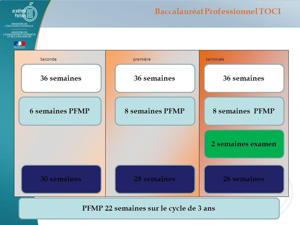 Les PFMP Entreprises daccueil 22 semaines sur 3 ans Dont 6 semaines en Seconde pour le diplôme intermédiaire 16 semaines en 1ere et Terminale : En apprentissage, respect de la même règle Baccalauréat Professionnel TOCI