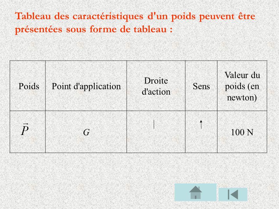 Tableau des caractéristiques d'un poids peuvent être présentées sous forme de tableau : PoidsPoint d'application Droite d'action Sens Valeur du poids