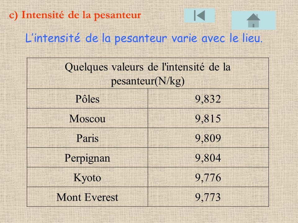 c) Intensité de la pesanteur Quelques valeurs de l'intensité de la pesanteur(N/kg) Pôles9,832 Moscou9,815 Paris9,809 Perpignan9,804 Kyoto9,776 Mont Ev