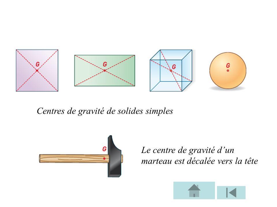 Centres de gravité de solides simples Le centre de gravité dun marteau est décalée vers la tête