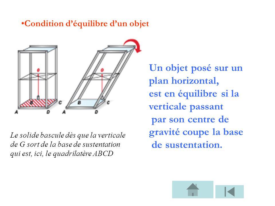 Condition déquilibre dun objet Le solide bascule dès que la verticale de G sort de la base de sustentation qui est, ici, le quadrilatère ABCD Un objet