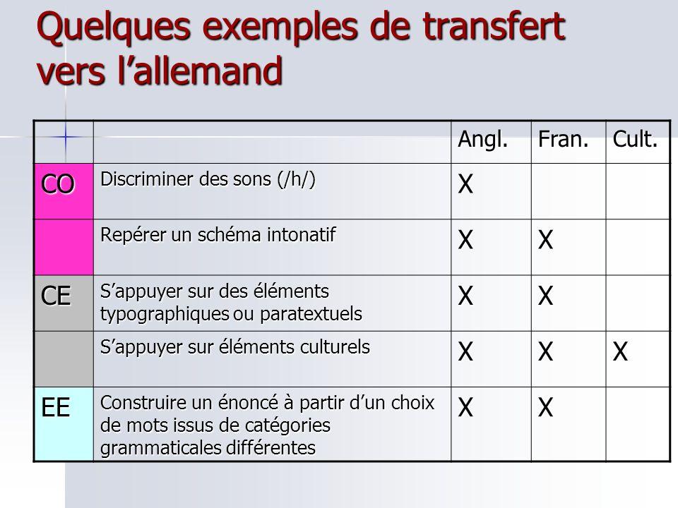 EXEMPLE EN CE (palier 1: indices paratextuels, éléments significatifs, inférer du sens) Stuttgart, den 25.