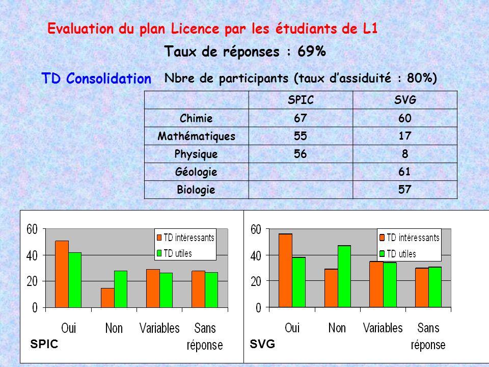 Evaluation du plan Licence par les étudiants de L1 TD Consolidation Taux de réponses : 69% SPICSVG Chimie6760 Mathématiques5517 Physique568 Géologie61