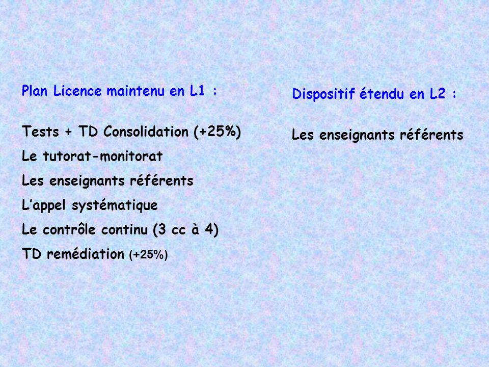 Plan Licence maintenu en L1 : Tests + TD Consolidation (+25%) Le tutorat-monitorat Les enseignants référents Lappel systématique Le contrôle continu (