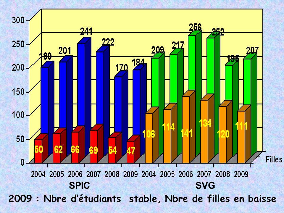 2009 : Nbre détudiants stable, Nbre de filles en baisse SPIC SVG