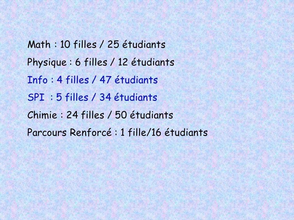 Math : 10 filles / 25 étudiants Physique : 6 filles / 12 étudiants Info : 4 filles / 47 étudiants SPI : 5 filles / 34 étudiants Chimie : 24 filles / 5