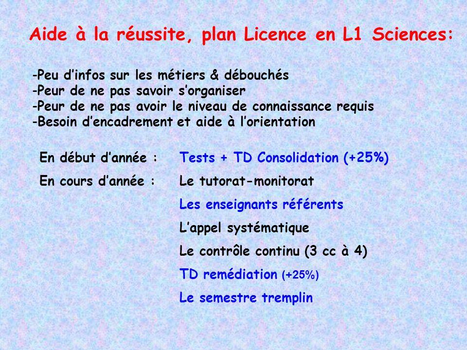 Aide à la réussite, plan Licence en L1 Sciences: En début dannée : Tests + TD Consolidation (+25%) En cours dannée : Le tutorat-monitorat Les enseigna