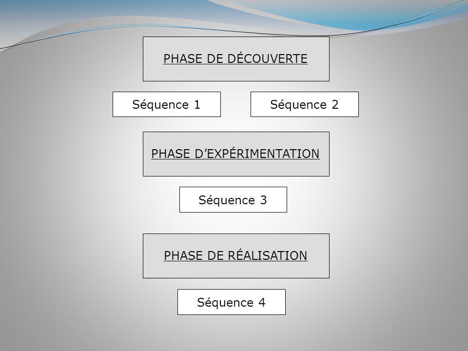 PHASE DE DÉCOUVERTE PHASE DEXPÉRIMENTATION PHASE DE RÉALISATION Séquence 1Séquence 2 Séquence 3 Séquence 4