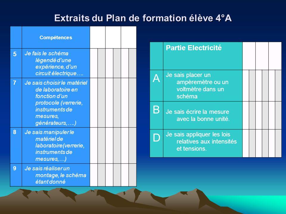 Extraits du Plan de formation élève 4°A Compétences 5 Je fais le schéma légendé dune expérience, dun circuit électrique…. 7 Je sais choisir le matérie