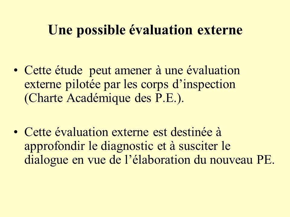 Une possible évaluation externe Cette étude peut amener à une évaluation externe pilotée par les corps dinspection (Charte Académique des P.E.). Cette