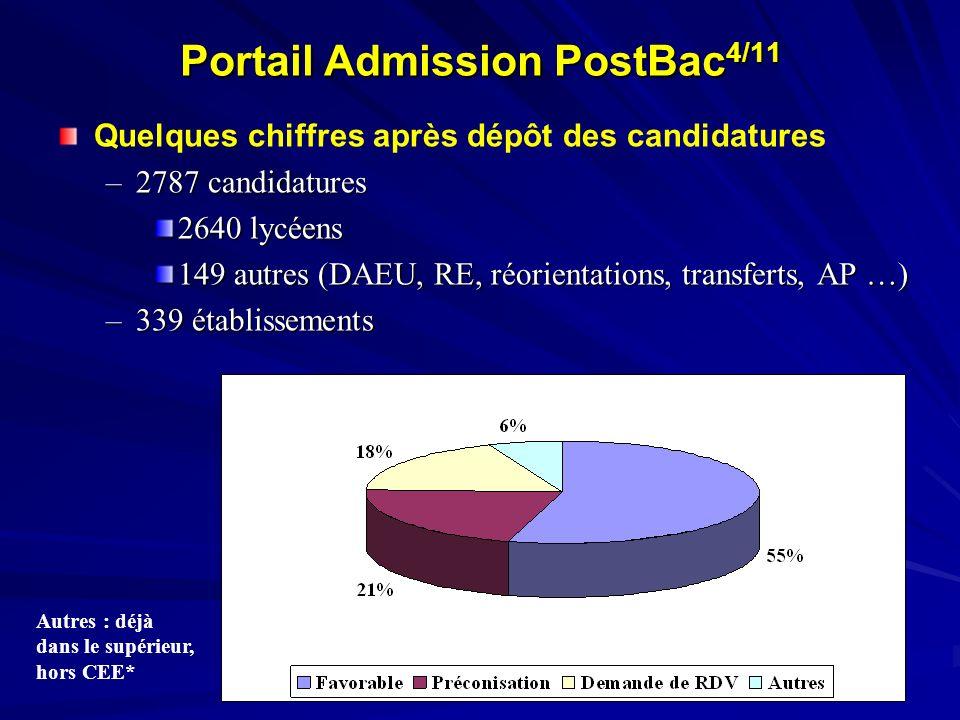 Autres : déjà dans le supérieur, hors CEE* Portail Admission PostBac 4/11 Quelques chiffres après dépôt des candidatures –2787 candidatures 2640 lycée