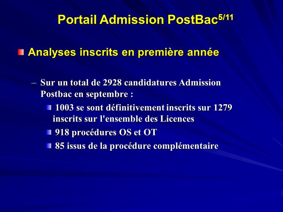 Analyses inscrits en première année –Sur un total de 2928 candidatures Admission Postbac en septembre : 1003 se sont définitivement inscrits sur 1279