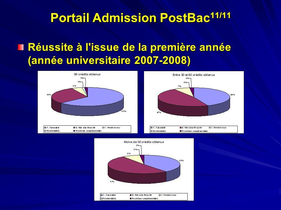 Portail Admission PostBac 11/11 Réussite à l'issue de la première année (année universitaire 2007-2008)