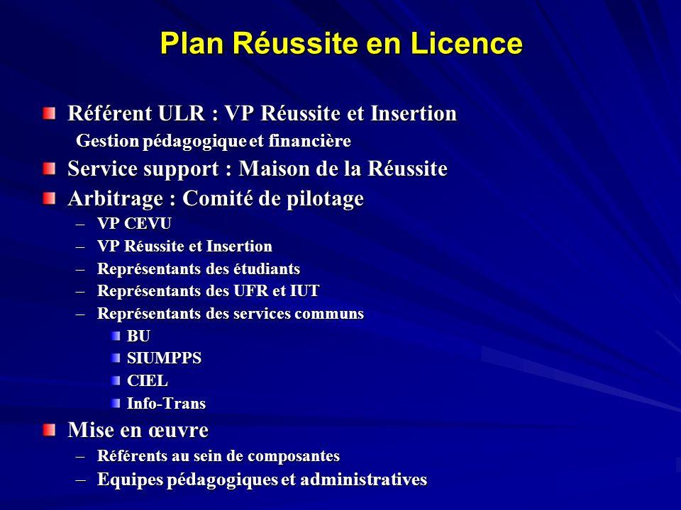 Plan Réussite en Licence Référent ULR : VP Réussite et Insertion Gestion pédagogique et financière Service support : Maison de la Réussite Arbitrage :